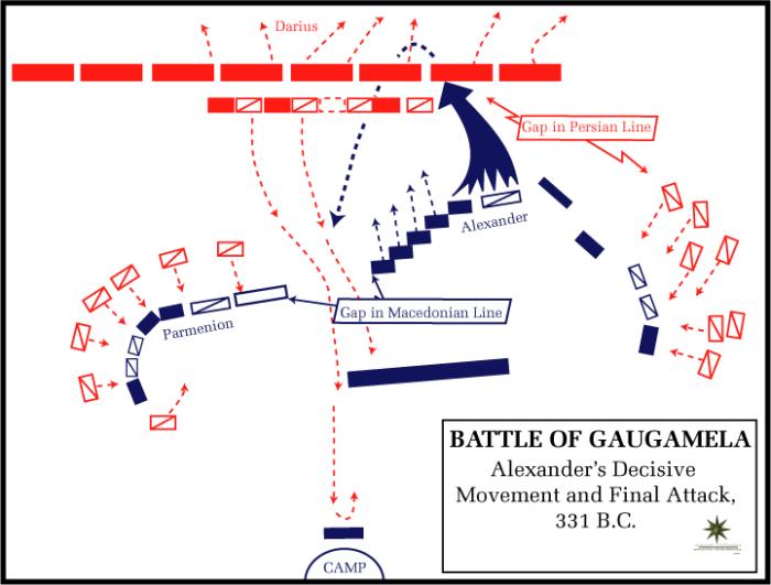 Атака конницы Александра в битве при Гавгамелах.