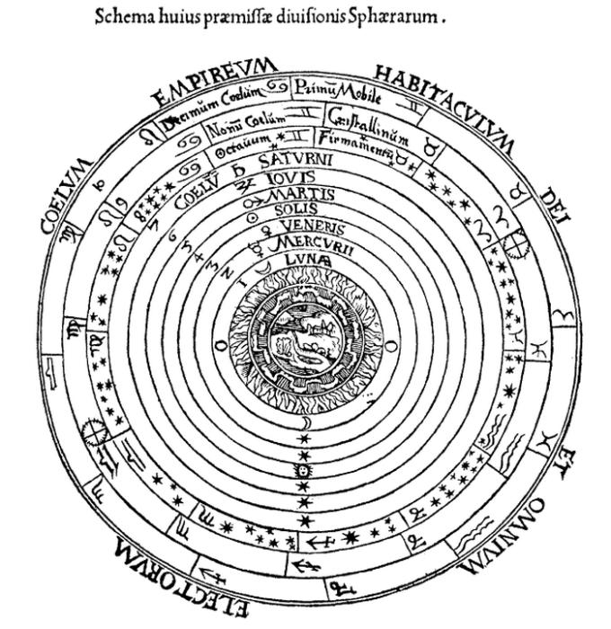 Представление 16-ого века  геоцентрической модели Птолемея в Космографии Питера Алиана 1524 год.