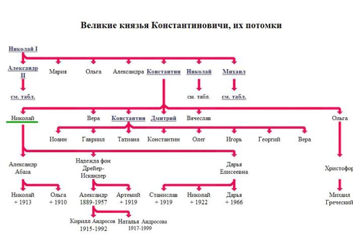 Родовое дерево Романовых. Фото: pravoslavie.ru