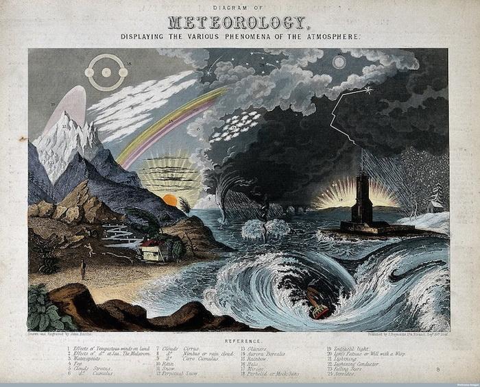 Диаграмма *Метеорология*. Инфографика Джона Филипса Эмсли (John Philipps Emslie)