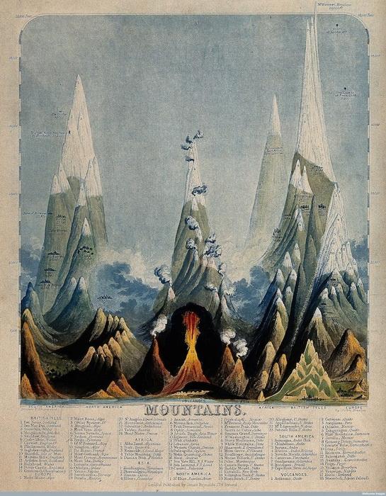 Таблица с информацией о горах. Инфографика Джона Филипса Эмсли (John Philipps Emslie)