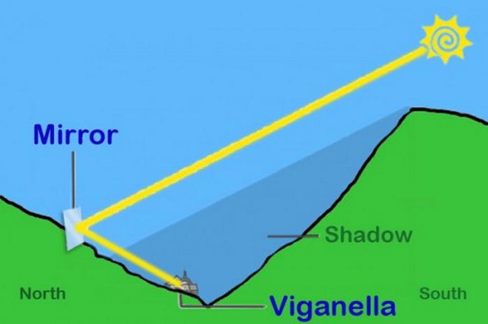 Конструкция гигантского зеркала в деревне Виганелло