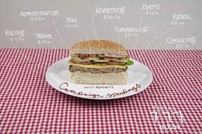 Гамбургер-иллюстрация затрат на предвыборную пиар-кампанию Митта Ромни