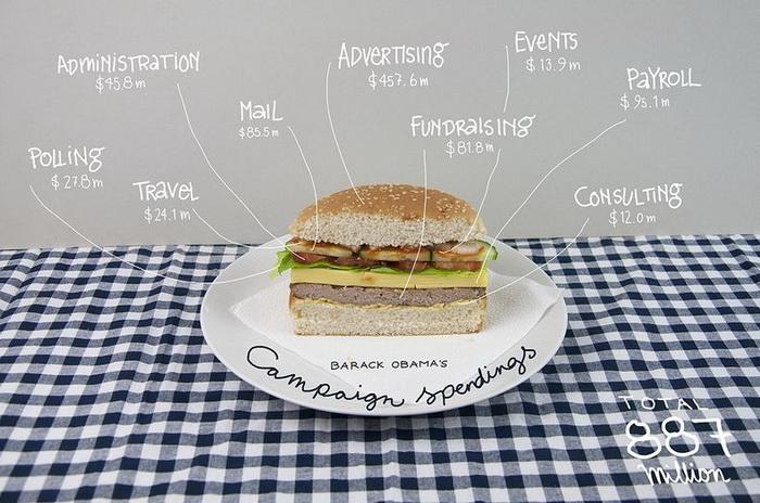 Гамбургер-иллюстрация затрат на предвыборную пиар-кампанию Барака Обамы