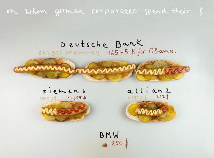 Немецкие корпорация, принимавшие участие в предвыборной гонке в США
