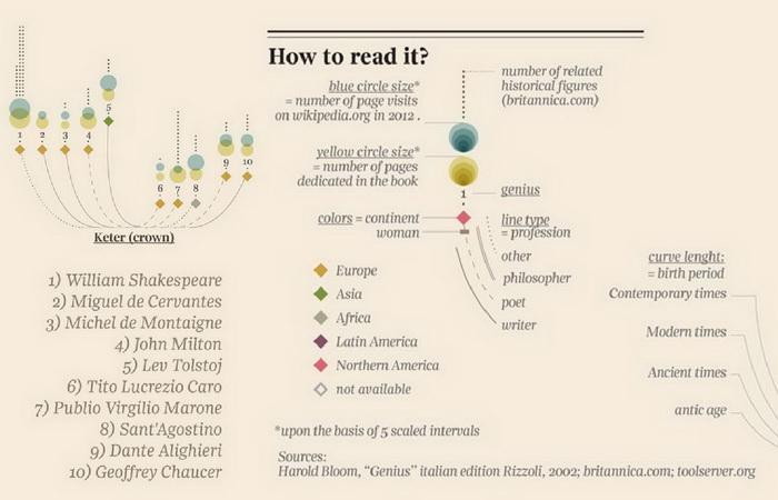 Инфографика на тему гениальности от Джорджии Люпи (Giorgia Lupi). ''Кетер'' (корона, венец)