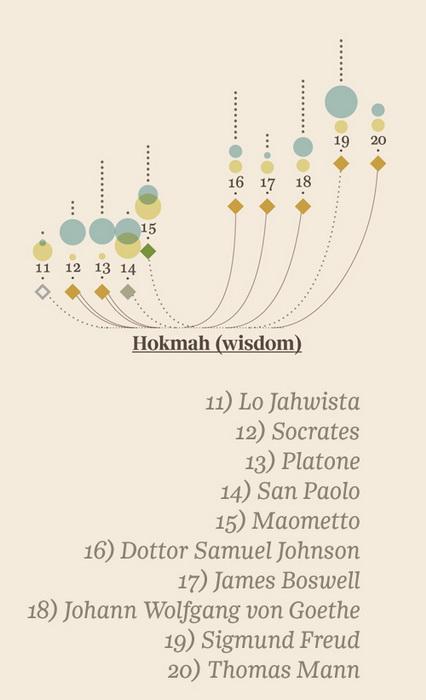 Инфографика на тему гениальности от Джорджии Люпи (Giorgia Lupi). ''Хохма'' (мудрость)