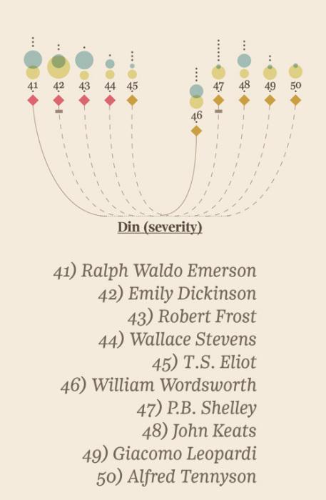 Инфографика на тему гениальности от Джорджии Люпи (Giorgia Lupi). ''Гвура'' (доблесть)