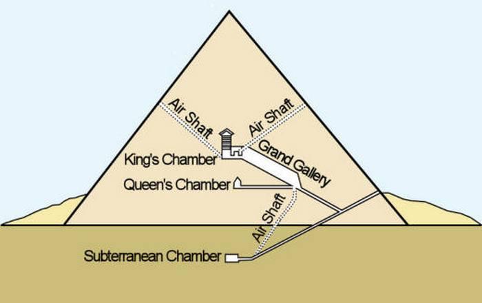 Внутреннее устройство пирамиды