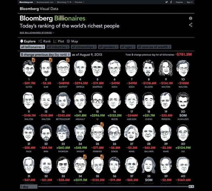 интерактивный онлайн проект «Billionaires Index» («Каталог миллиардеров»)