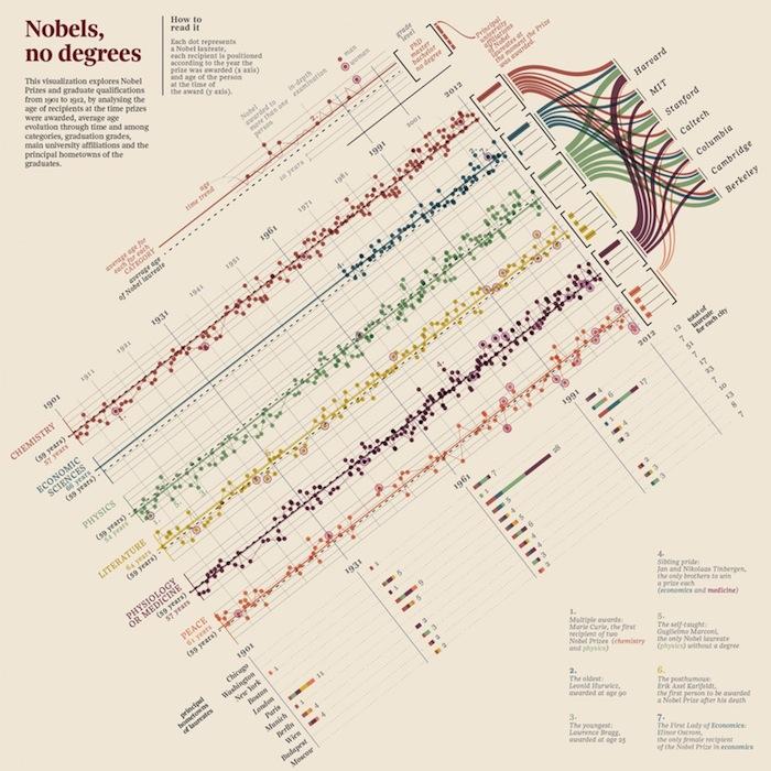 «Nobels, no degrees» («Нобель без степени») студии Accurat