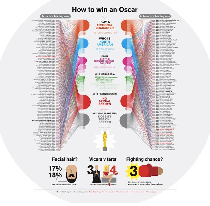 Кристиан Тейт, «How to win an Oscar» («Как выиграть Оскар»)