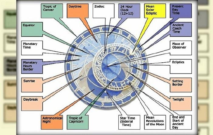 Виды времени, показываемые пражскими курантами. | Фото: 2ristic.com.