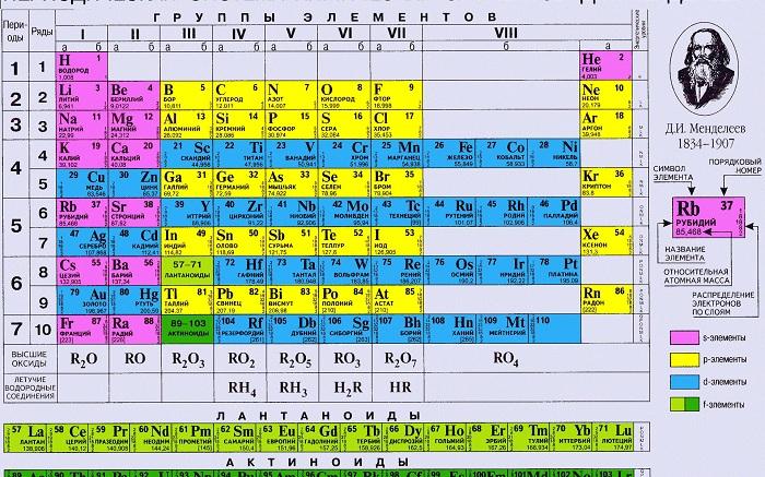 Периодическая система химических элементов. | Фото: motto.net.ua.