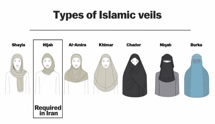 Виды исламской формы одежды для женщин.
