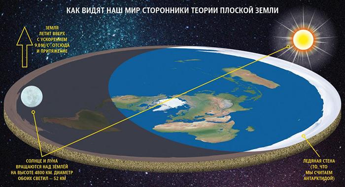 Как-то так представляют эту теорию плоскоземельцы.