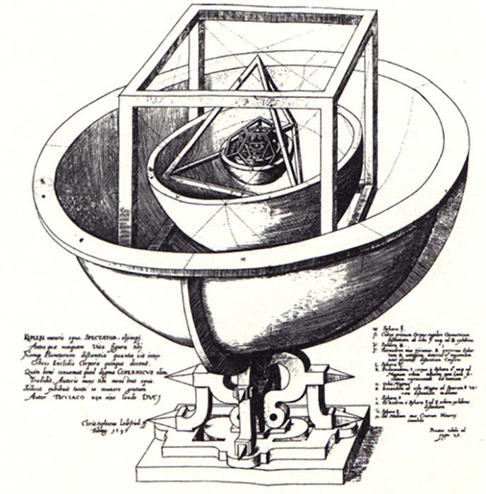 Модель солнечной системы Иоганна Кеплера.