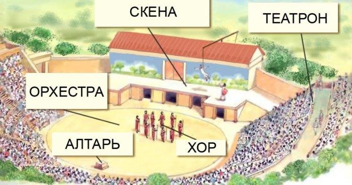 Схема античного театра. \ Фото: sites.google.com.
