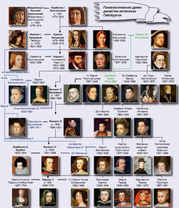 Генетический закат империи испанских Габсбургов.\ Фото: neuronews.com.ua.