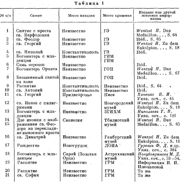 Находки иконок-литиков на территории СССР