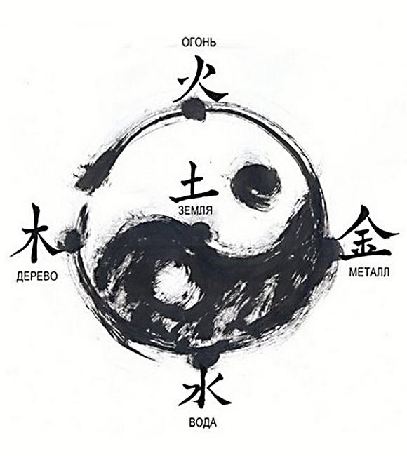 Пять первоэлементов У-Син: дерево, огонь, земля, металл, вода.