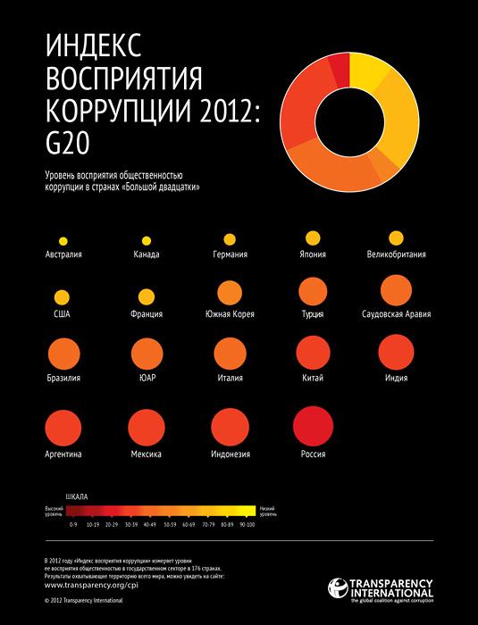 Индекс восприятия коррупции 2012 от Transparency International