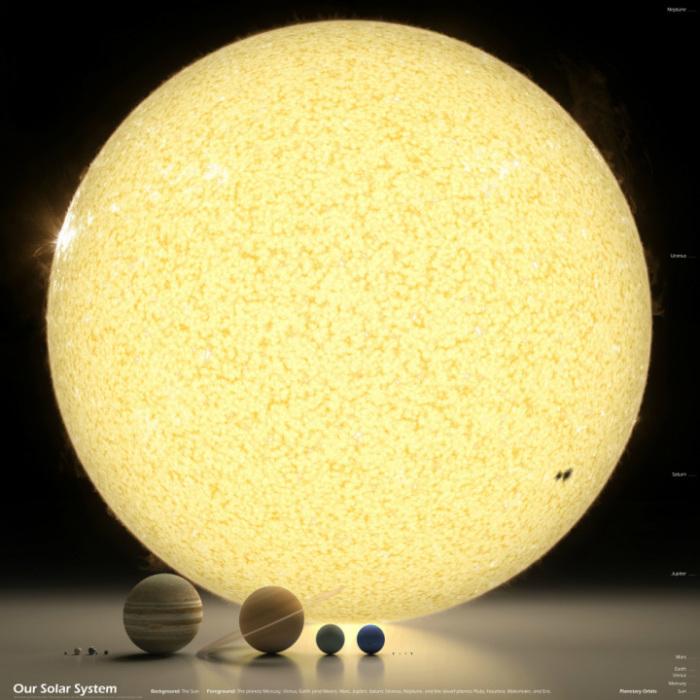 Размеры небесных тел Солнечной системы.