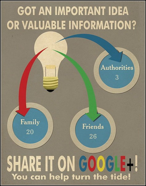Постер о соцсети Google+ за авторством Justonescarf