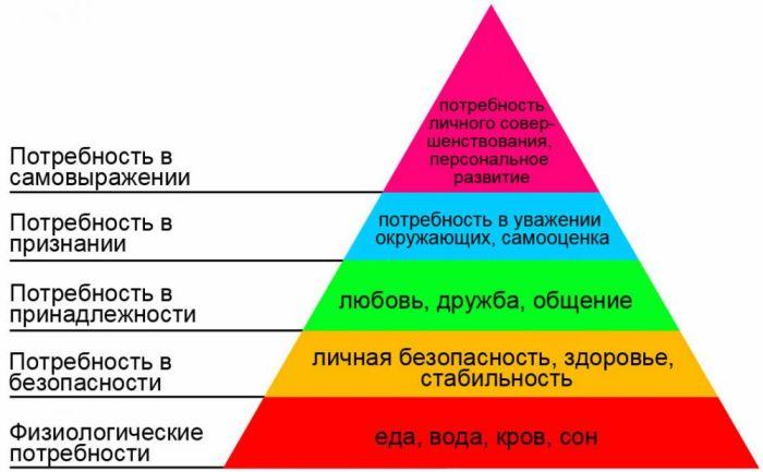 Та самая *пирамида Маслоу* | Фото: jewishnews.com.ua