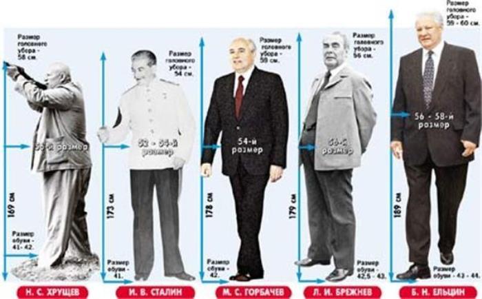 Рост российских правителей
