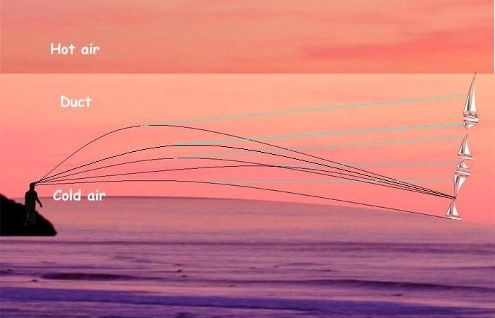 Схема, объясняющая принцип действия эффекта фата-моргана. | Фото: en.wikipedia.org.