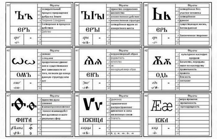 Буквы и смыслы./ Фото: granisveta.jimdo.com