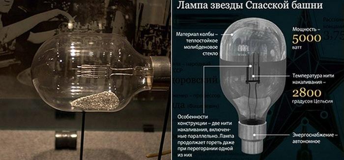 Лампа звезды Спасской башни./ Фото: mirtayn.ru