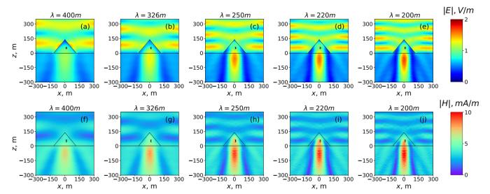 Результаты исследования взаимодействия пирамиды с радиоволнами разной длины. / Фото: www.ifmo.ru