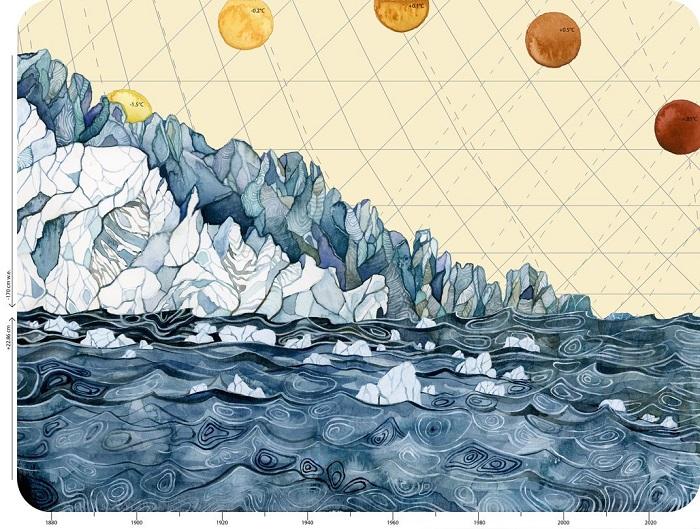 Ещё один график, показывающий объём ледников, уровень моря и изменение среднегодовой температуры, выглядит как арктический пейзаж полярным днём.