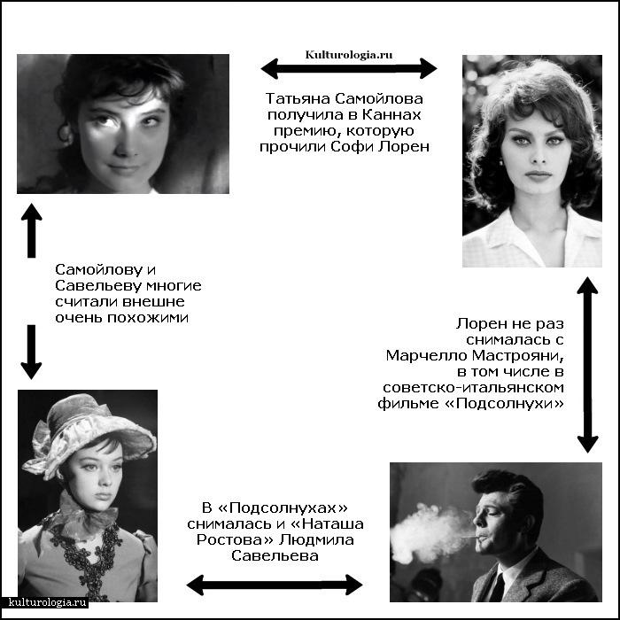 Хотя по большому счёту все актрисы тех лет похожи: скуластенькие и со стрелочками