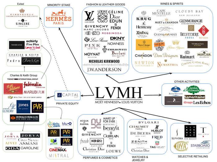 Одна из схем, демонстрирующих структуру группы LVMH.