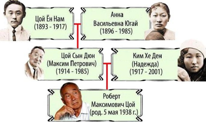 Семейное древо отца Виктора Цоя. /Фото:fb.ru