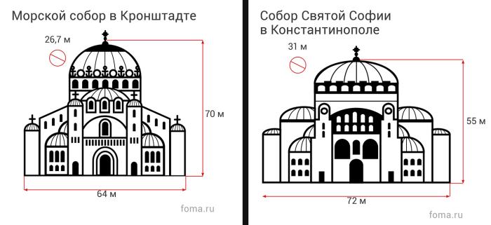 Собор св. Софии и Собор св. Николая. /Фото: foma.ru
