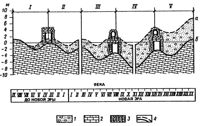 Опускание поверхности земли в районе Хесонеса, согласно исследованиям Д.А. Козловского. Фото:wikireading.ru