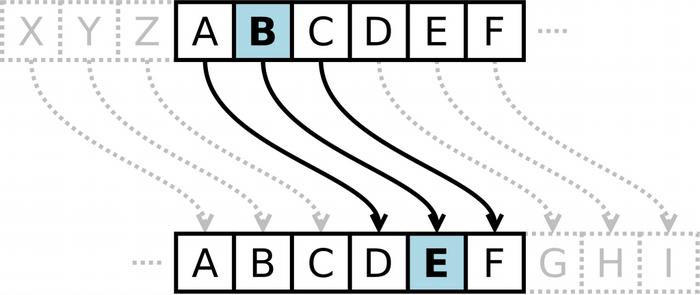 Цезарь пользовался своим шифром - довольно простым
