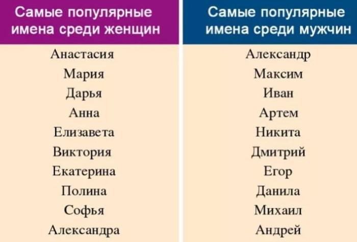 Наиболее частыми именами были и остаются привычные Маши и Насти.
