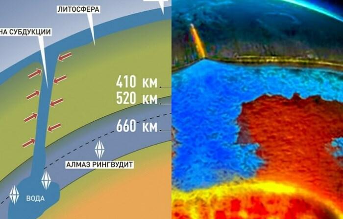 Ученые выявили, что в недрах Земли большие запасы воды