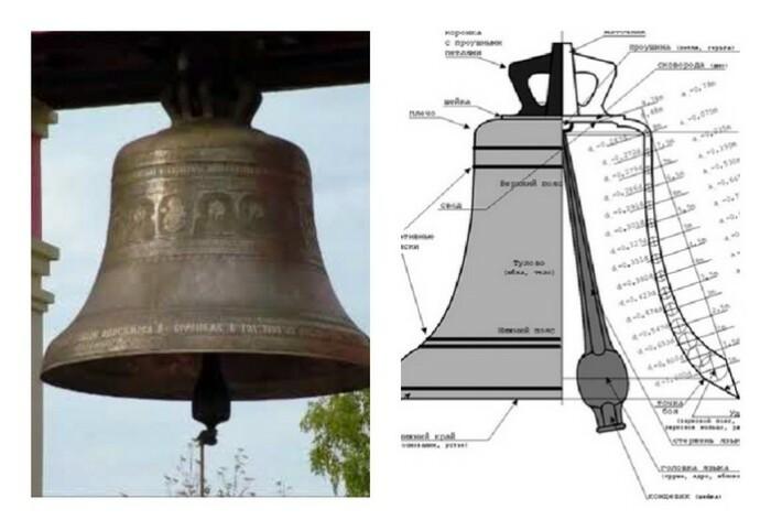 Колокол состоит из полого купола и языка.