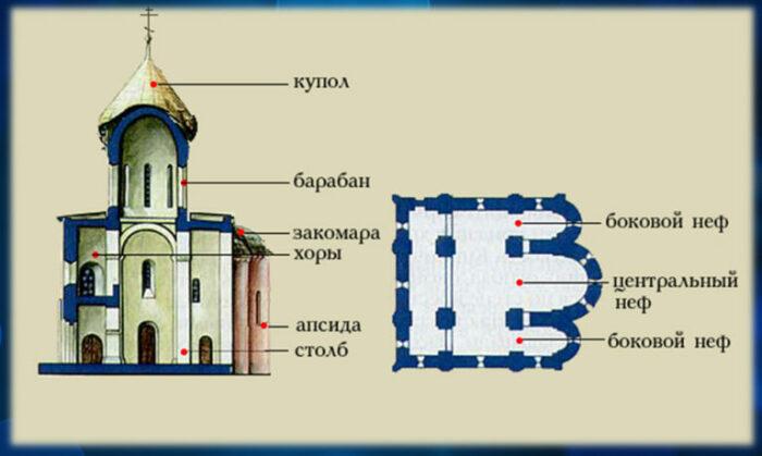 Схема построения крестово-купольного храма / Фото: jauchitel.ru