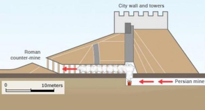 Схема газовой атаки персов / Источник: www.vanillamagazine.it