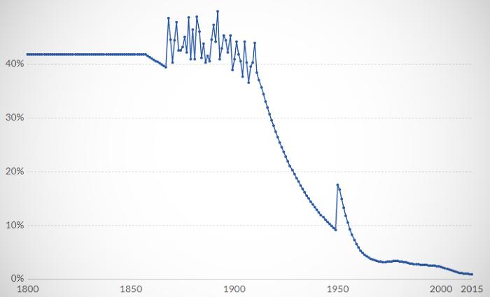 Детская смертность в мире / Источник: theoryandpractice.ru