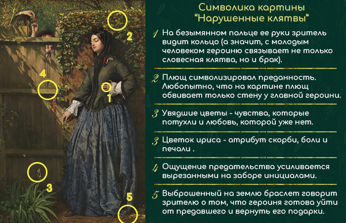 Инфографика: символика картины «Нарушенные клятвы»