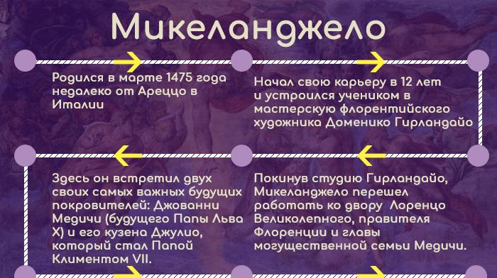 Инфографика: путь становления Микеланджело (1)