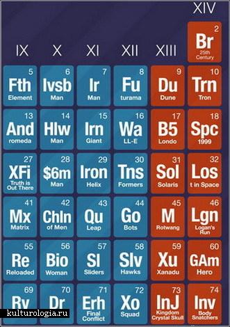 Периодическая таблица современной фантастики